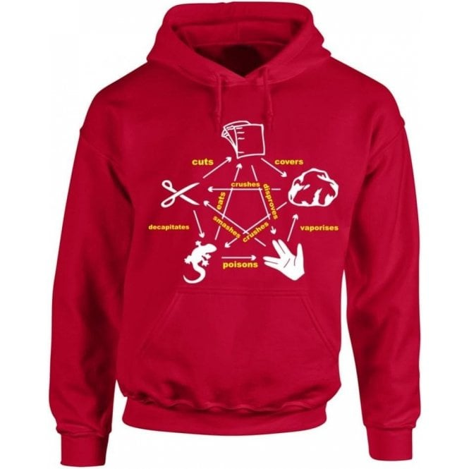 Rock Paper Scissors Lizard Spock (Inspired by The Big Bang Theory) Kids Hooded Sweatshirt