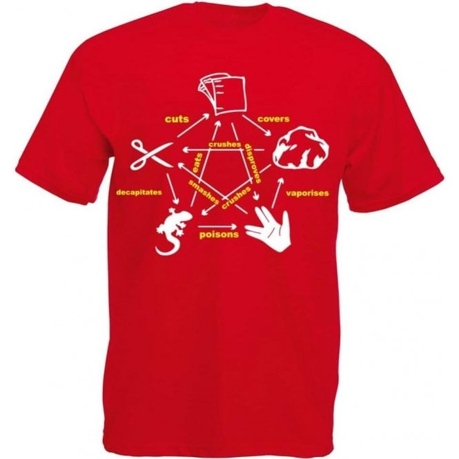 Rock Paper Scissors Lizard Spock (Inspired by The Big Bang Theory) T-Shirt